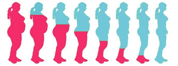 obezite-cerrahisi-sismanlik-ameliyatlari-nedir-2 Obezite Cerrahisi (Şişmanlık ameliyatları) Nedir?